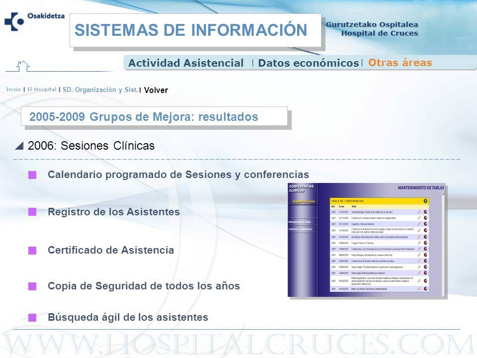 SD. Organización y Sist. 2005-2009 Grupos de Mejora: resultados 2006: Sesiones Clínicas Calendario programado de Sesiones y conferencias Registro de l