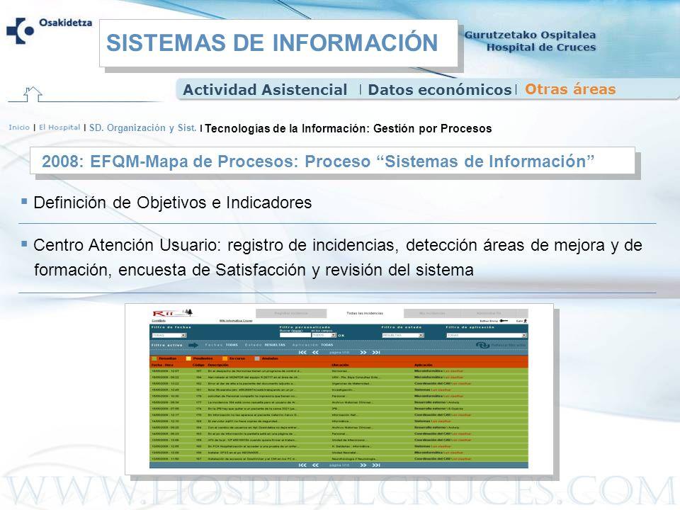 Tecnologías de la Información: Gestión por Procesos SD. Organización y Sist. 2008: EFQM-Mapa de Procesos: Proceso Sistemas de Información Definición d