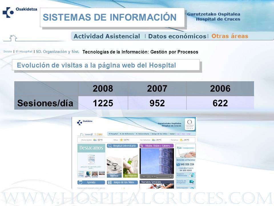 SD. Organización y Sist. Evolución de visitas a la página web del Hospital Tecnologías de la Información: Gestión por Procesos 200820072006 Sesiones/d