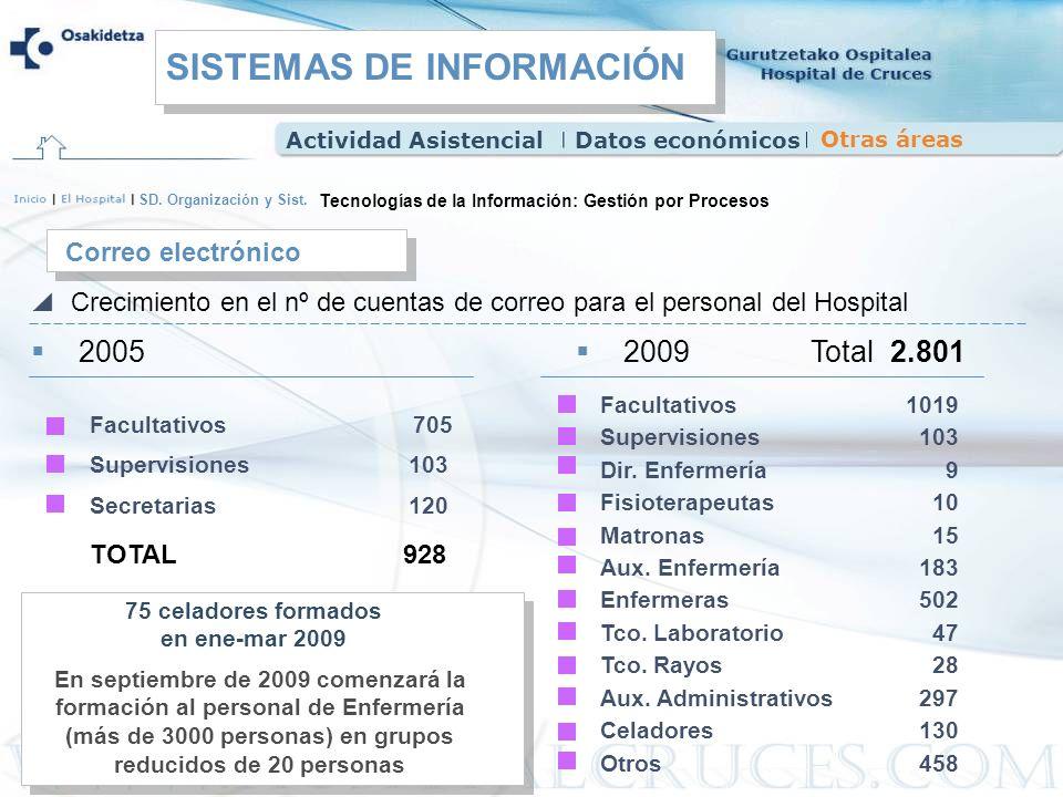 SD. Organización y Sist. Correo electrónico Tecnologías de la Información: Gestión por Procesos Crecimiento en el nº de cuentas de correo para el pers