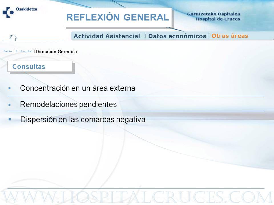Dirección Gerencia Concentración en un área externa Consultas Remodelaciones pendientes Dispersión en las comarcas negativa Actividad AsistencialDatos