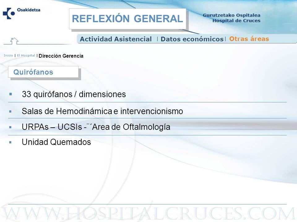 Dirección Gerencia 33 quirófanos / dimensiones Quirófanos Salas de Hemodinámica e intervencionismo URPAs – UCSIs -¨´Area de Oftalmología Actividad Asi