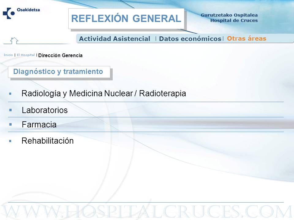 Dirección Gerencia Radiología y Medicina Nuclear / Radioterapia Diagnóstico y tratamiento Laboratorios Farmacia Actividad AsistencialDatos económicos