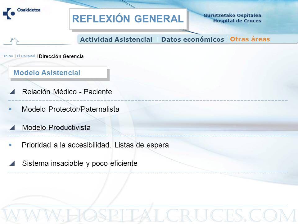Dirección Gerencia Modelo Protector/Paternalista Modelo Asistencial Relación Médico - Paciente Prioridad a la accesibilidad. Listas de espera Modelo P