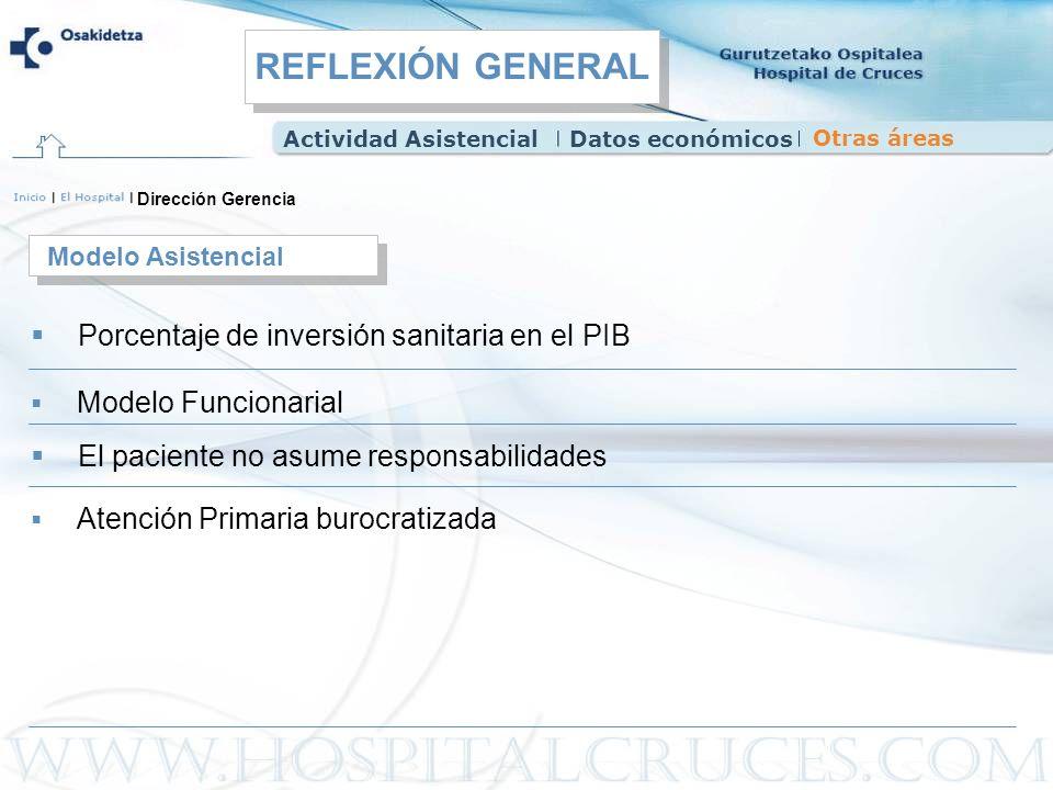 Dirección Gerencia Porcentaje de inversión sanitaria en el PIB Modelo Asistencial Modelo Funcionarial El paciente no asume responsabilidades Atención