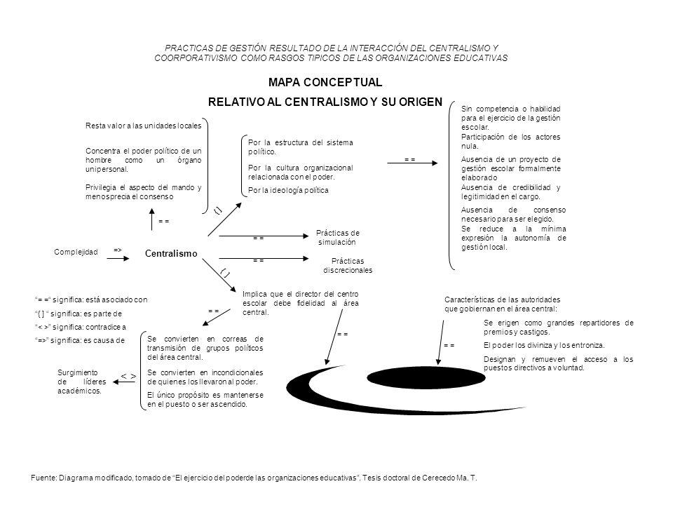 Centralismo PRACTICAS DE GESTIÓN RESULTADO DE LA INTERACCIÓN DEL CENTRALISMO Y COORPORATIVISMO COMO RASGOS TIPICOS DE LAS ORGANIZACIONES EDUCATIVAS MA