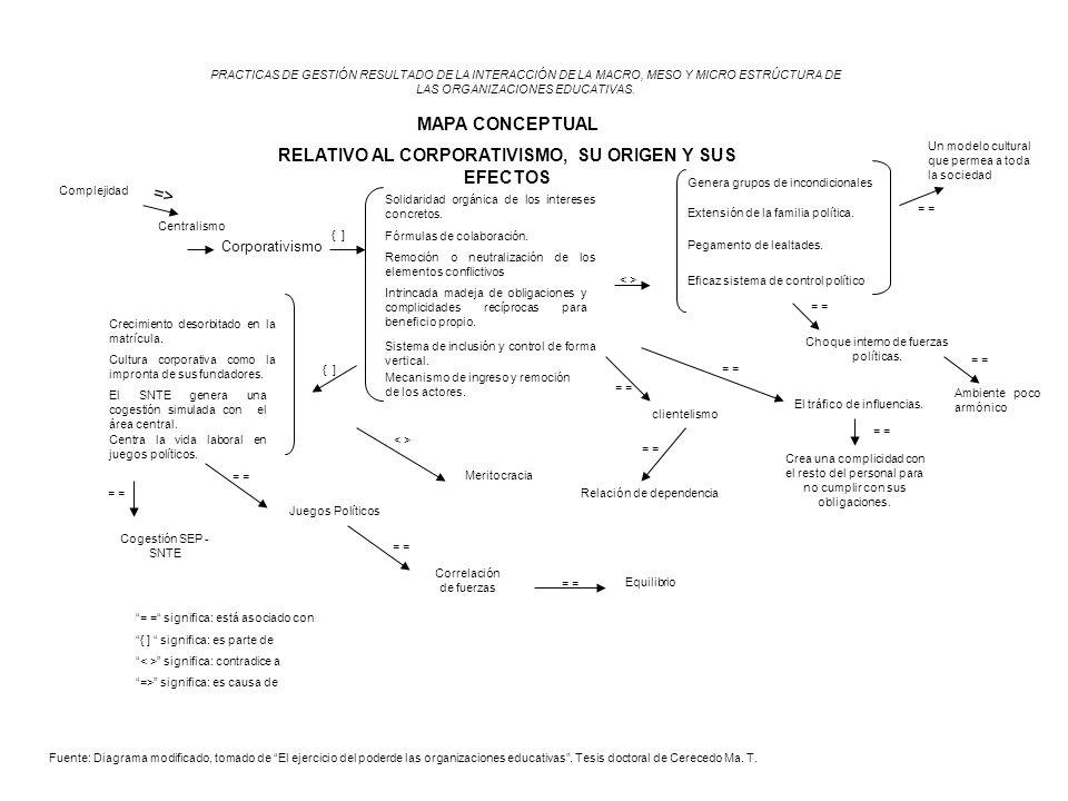 Centralismo PRACTICAS DE GESTIÓN RESULTADO DE LA INTERACCIÓN DE LA MACRO, MESO Y MICRO ESTRÚCTURA DE LAS ORGANIZACIONES EDUCATIVAS. MAPA CONCEPTUAL RE