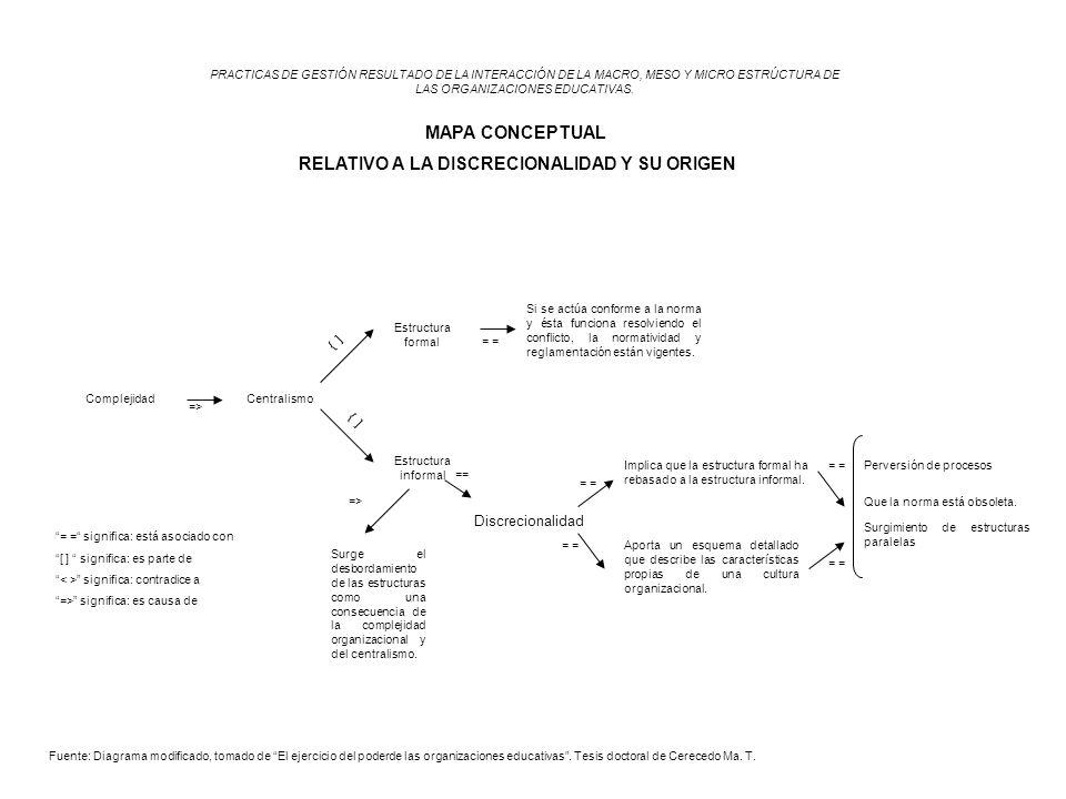 Centralismo Discrecionalidad PRACTICAS DE GESTIÓN RESULTADO DE LA INTERACCIÓN DE LA MACRO, MESO Y MICRO ESTRÚCTURA DE LAS ORGANIZACIONES EDUCATIVAS. M