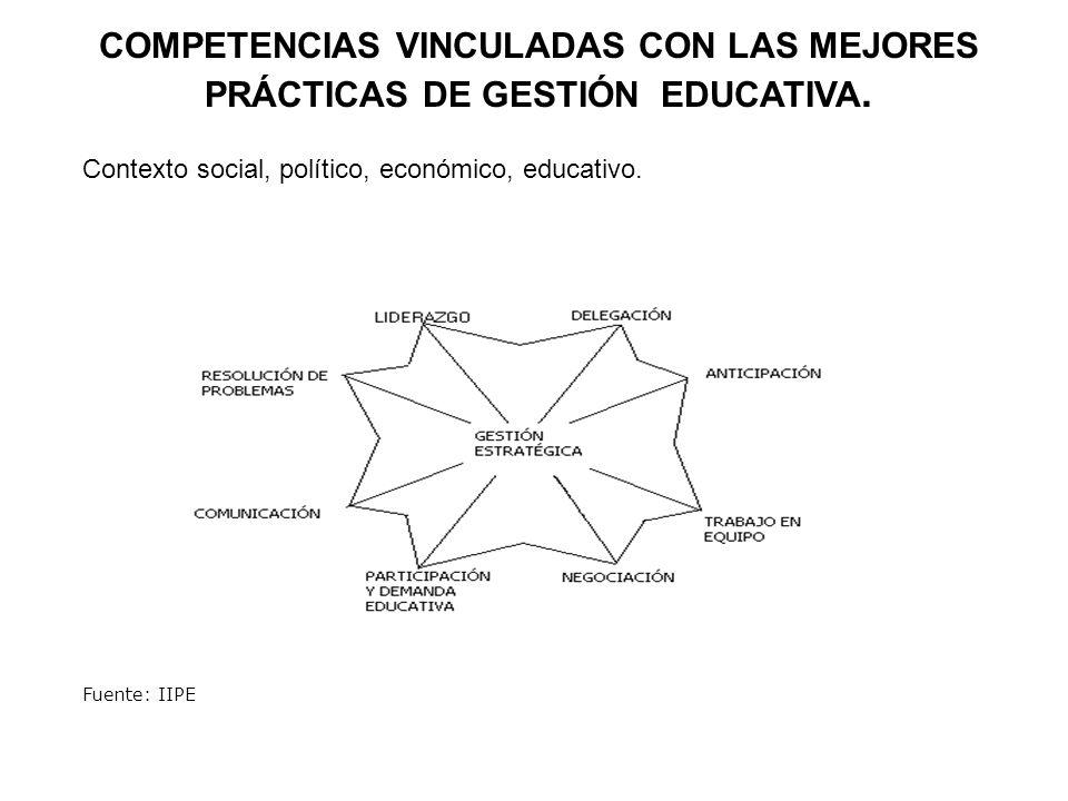 COMPETENCIAS VINCULADAS CON LAS MEJORES PRÁCTICAS DE GESTIÓN EDUCATIVA. Contexto social, político, económico, educativo. Fuente: IIPE
