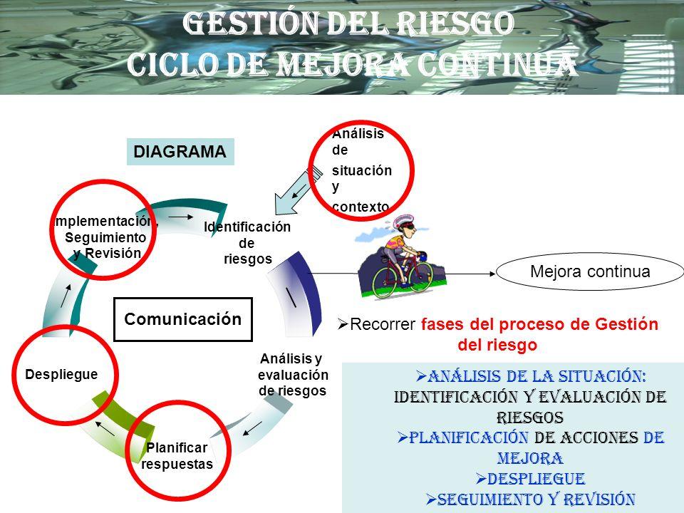 Comunicación Análisis de situación y contexto DIAGRAMA Mejora continua Recorrer fases del proceso de Gestión del riesgo GESTIÓN DEL RIESGO CICLO DE ME