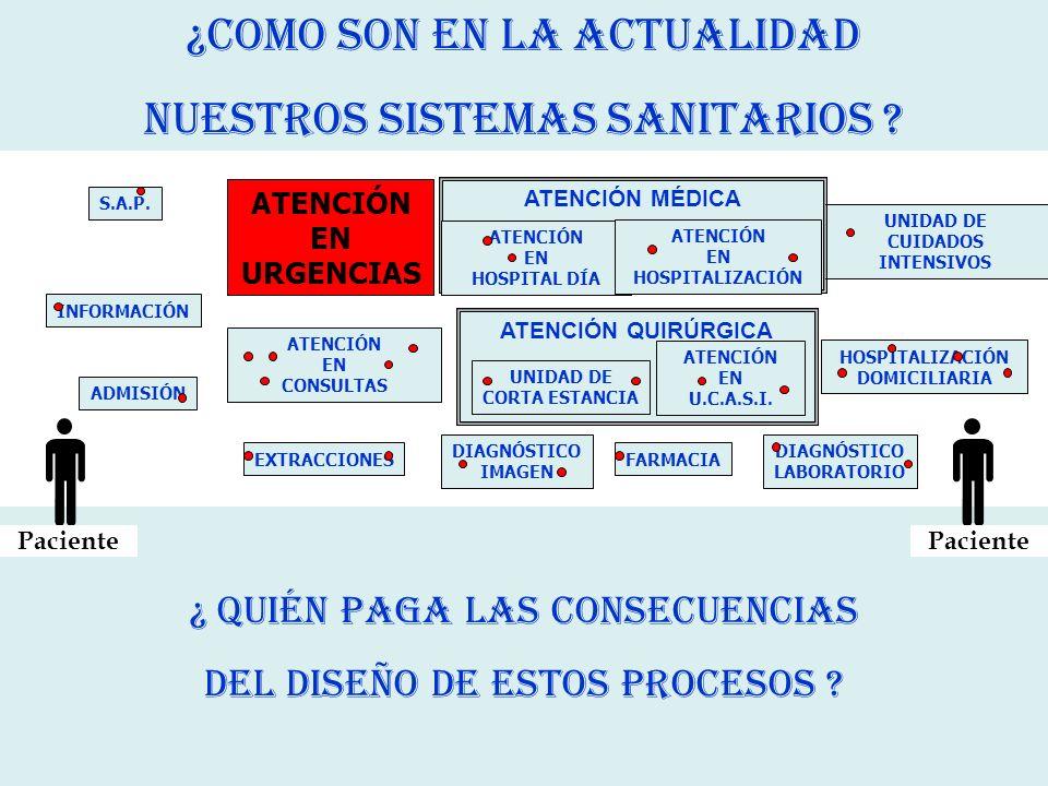 PRESIÓN ASISTENCIAL FALTA DE COORDINACIÓN DEL TRABAJO EN EQUIPO IDENTIFICACIÓN INADECUADA DE PACIENTES TURNOS DE TRABAJO Y LAS GUARDIAS LAS INTERRUPCIONES CONTINUAS COMUNICACIÓN ENTRE PROFESIONALES MEDICACIÓN ETC… FACTORES CONTRIBUYENTES DE EA EN LOS SERVICIOS DE URGENCIAS CONDICIONES DE TRABAJO