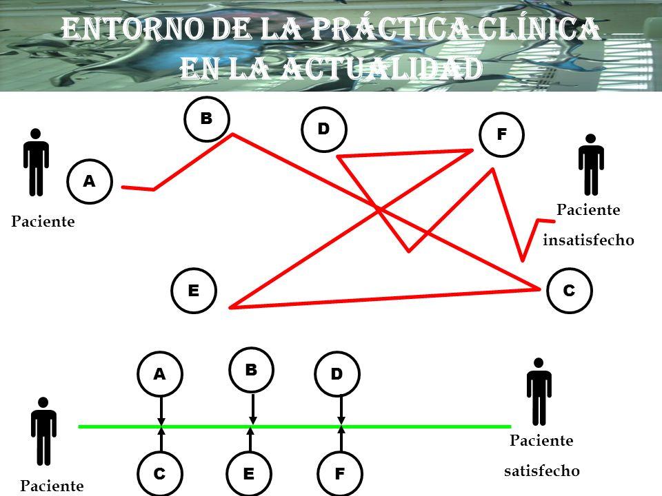 B D FCE A B D EC F A satisfecho Paciente insatisfecho ENTORNO DE LA PRÁCTICA CLÍNICA EN LA ACTUALIDAD