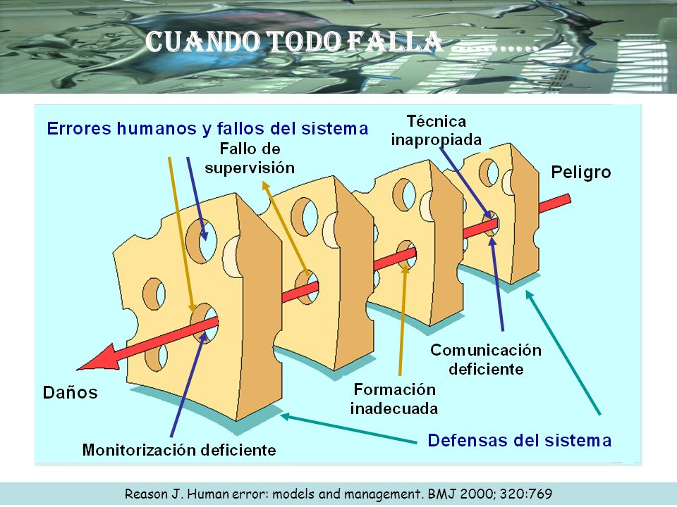 Reason J. Human error: models and management. BMJ 2000; 320:769 CUANDO TODO FALLA ………..