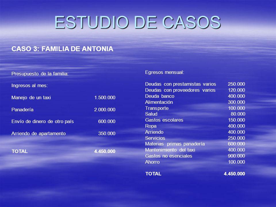 ESTUDIO DE CASOS CASO 3: FAMILIA DE ANTONIA Presupuesto de la familia: Ingresos al mes: Manejo de un taxi 1.500.000 Panadería 2.000.000 Envío de diner