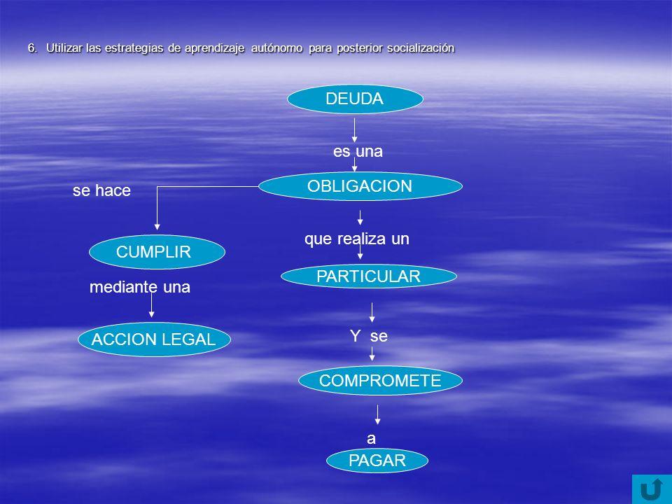 DEUDA es una OBLIGACION que realiza un PARTICULAR Y se COMPROMETE a PAGAR se hace CUMPLIR mediante una ACCION LEGAL 6. Utilizar las estrategias de apr