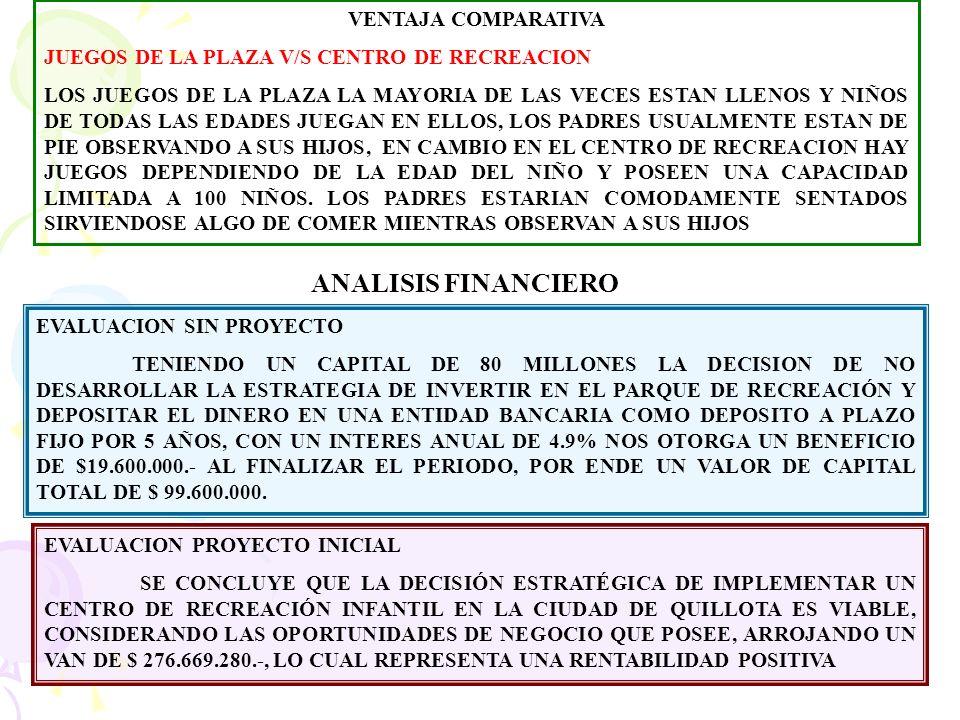 FLEXIBILIDAD DEL PROYECTO 1.- SI SE DEPOSITA EL DINERO EN UNA ENTIDAD BANCARIA SE OBTENDRIA UN VALOR FINAL DE $99.600.000.- 2.- SI SE IMPLEMENTA EL CENTRO DE RECREACION CON UNA TASA DE CRECIMIENTO DEL 15% ANUAL ARROJA UN VAN DE $ 276.669.280.- 3.- SI SE INCORPORA UN JUEGO DE EXTERIOR CON UNA CAPACIDAD DE 50 NIÑOS, SOLICITANDO PARA ELLO UN PRESTAMO DE 10.000.000.- A 5 AÑOS PLAZO, CON UNA TASA DE INTERES DE 25.44% ANUAL, CONTRATANDO 2 EMPLEADOS MAS E INCORPORANDO LOS COSTOS ASOCIADOS A LA MANTENCION DE ESTOS, CON EL VALOR DE ENTRADA DEL PACK MAS BARATO NOS ARROJA UN VAN DE $ 243.761.589.-, CONCLUSION ANALISIS DE FLEXIBILIDAD: DEPOSITAR EL DINERO EN UNA ENTIDAD BANCARIA ARROJA UN BENEFICIO BASTANTE MENOR EN CONSIDERACION A SI SE IMPLEMENTA EL PARQUE, CON ELLO SI SE AGREGA UN NUEVO JUEGO Y A PESAR DE TENER UNA DIFERENCIA DE $32.907.691.- MAS BAJO QUE EL VAN DEL PROYECTO INICIAL ESTE SIGUE SIENDO RENTABLE, POR ENDE SE CONCLUYE QUE ES VIABLE LLEVAR A CABO EL PARQUE Y MAS ADELANTE PROYECTAR INCLUIR OTROS TIPOS DE JUEGOS