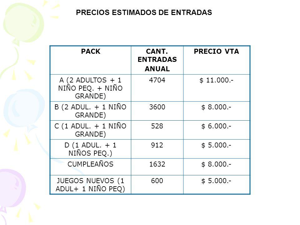 PRECIOS ESTIMADOS DE ENTRADAS PACKCANT. ENTRADAS ANUAL PRECIO VTA A (2 ADULTOS + 1 NIÑO PEQ. + NIÑO GRANDE) 4704$ 11.000.- B (2 ADUL. + 1 NIÑO GRANDE)
