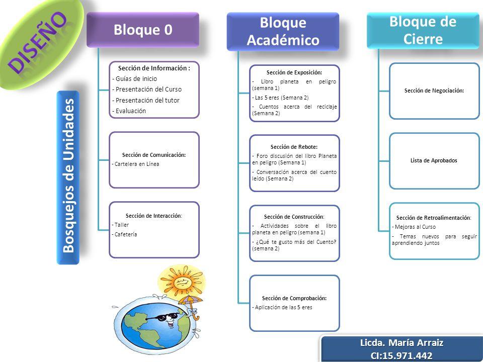 Bloque 0 Sección de Información : - Guías de inicio - Presentación del Curso - Presentación del tutor - Evaluación Sección de Comunicación: - Carteler