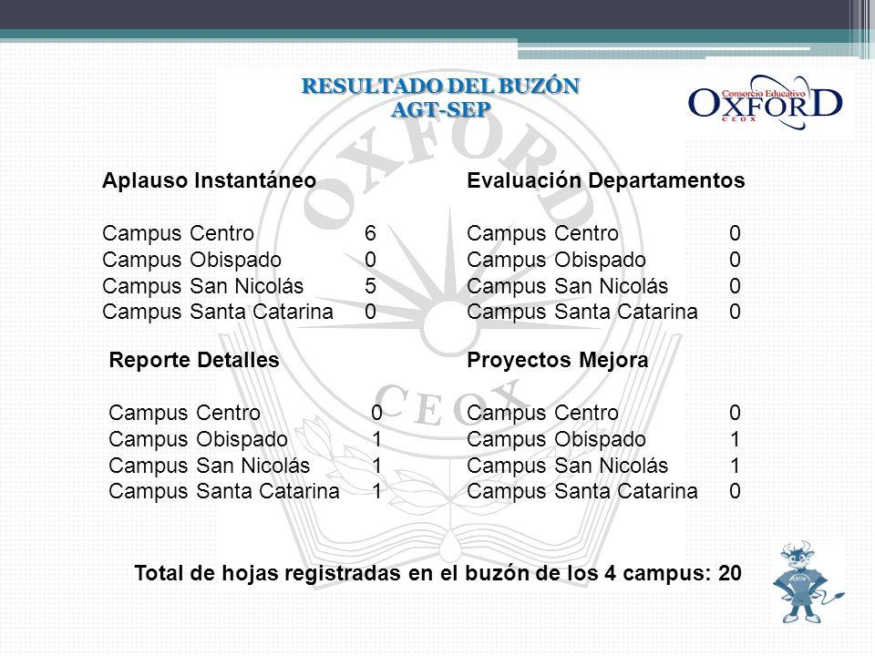 RESULTADO DEL BUZÓN AGT-SEP Aplauso Instantáneo Campus Centro6 Campus Obispado0 Campus San Nicolás5 Campus Santa Catarina0 Reporte Detalles Campus Cen