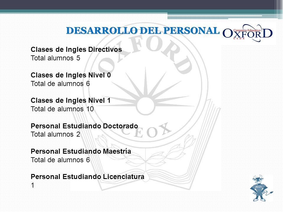 DESARROLLO DEL PERSONAL Clases de Ingles Directivos Total alumnos 5 Clases de Ingles Nivel 0 Total de alumnos 6 Clases de Ingles Nivel 1 Total de alum