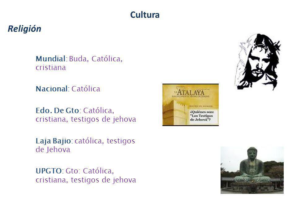 Religión Cultura Mundial: Buda, Católica, cristiana Nacional: Católica Edo. De Gto: Católica, cristiana, testigos de jehova Laja Bajio: católica, test