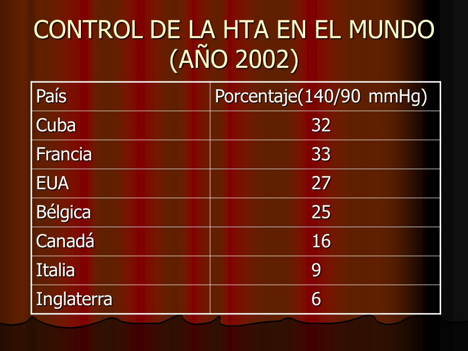 CONTROL DE LA HTA EN EL MUNDO (AÑO 2002) País Porcentaje(140/90 mmHg) Cuba 32 32 Francia 33 33 EUA 27 27 Bélgica 25 25 Canadá 16 16 Italia 9 Inglaterra 6