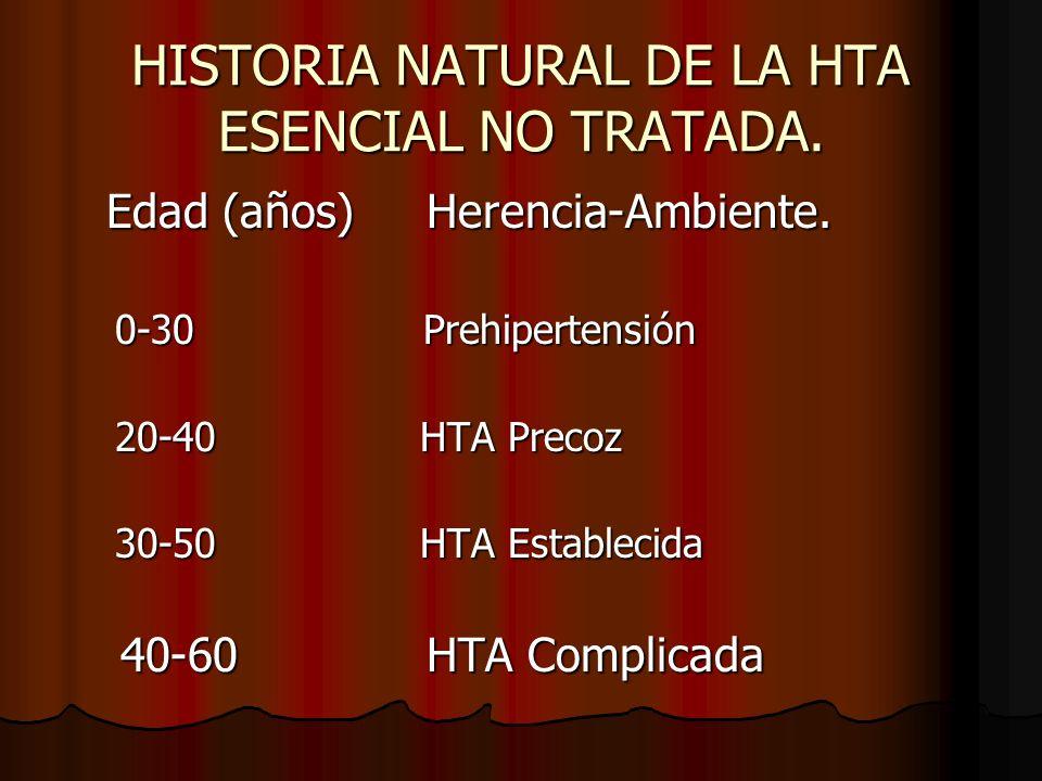 HISTORIA NATURAL DE LA HTA ESENCIAL NO TRATADA.Edad (años) Herencia-Ambiente.