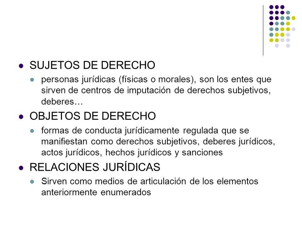 SUJETOS DE DERECHO personas jurídicas (físicas o morales), son los entes que sirven de centros de imputación de derechos subjetivos, deberes… OBJETOS