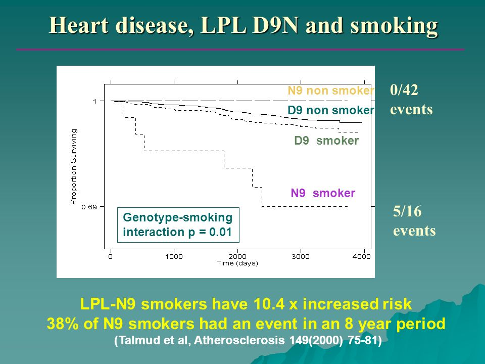 Heart disease, LPL D9N and smoking LPL-N9 smokers have 10.4 x increased risk 38% of N9 smokers had an event in an 8 year period (Talmud et al, Atheros