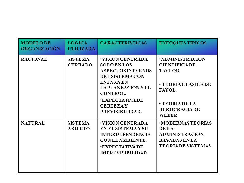 ANALISIS DE LAS ORGANIZACIONES ORGANIZACION FORMAL E INFORMAL. RECOMPESAS MATERIALES Y SOCIALES. LOS DIFERENTES ENFOQUES Y DIFERENTES NIVELES DE LA OR