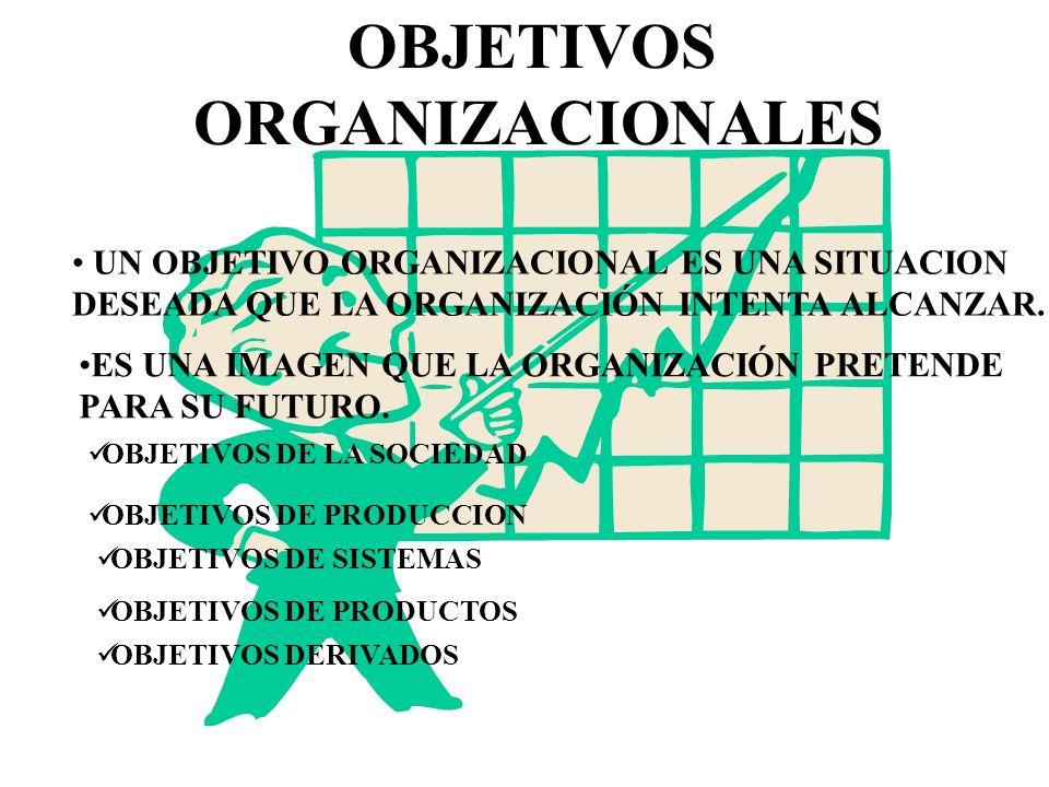 TIPOLOGIAS DE LAS ORGANIZACIONES TIPOLOGIA DE ETZION ORGANIACIONES COERCITIVAS ORGANIZACIONES UTILITARIAS ORGANIZACIONES NORMATIVAS TIPOLOGIA DE BLAU