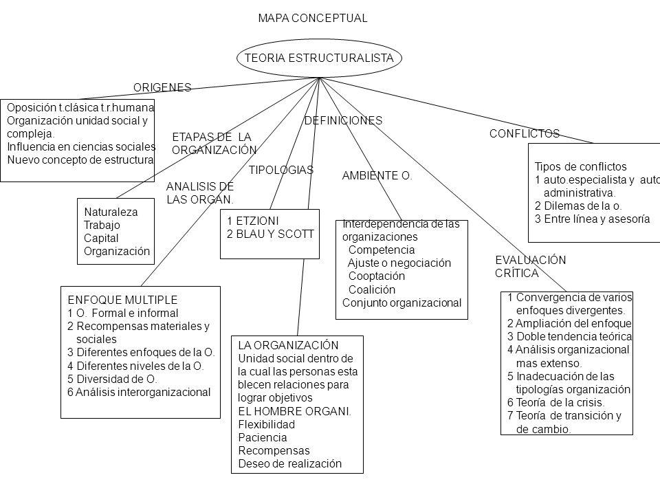MAPA CONCEPTUAL TEORIA ESTRUCTURALISTA Oposición t.clásica t.r.humana Organización unidad social y compleja.