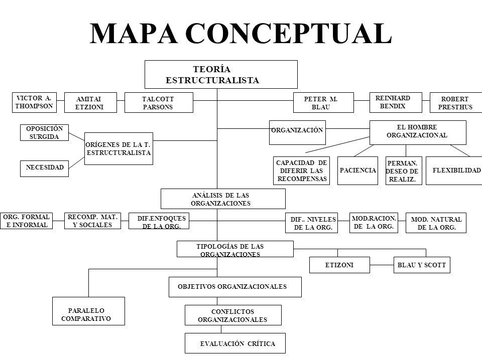 MAPA CONCEPTUAL TEORIA ESTRUCTURALISTA Oposición t.clásica t.r.humana Organización unidad social y compleja. Influencia en ciencias sociales Nuevo con