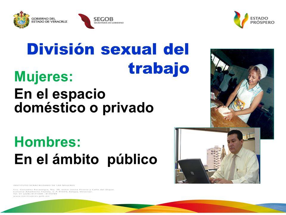 División sexual del trabajo Mujeres: En el espacio doméstico o privado Hombres: En el ámbito público