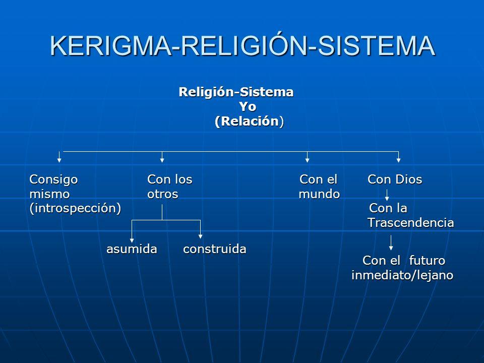 KERIGMA-RELIGIÓN-SISTEMA Religión-Sistema Religión-Sistema Yo Yo (Relación) (Relación) Consigo Con los Con el Con Dios mismo otros mundo (introspecció