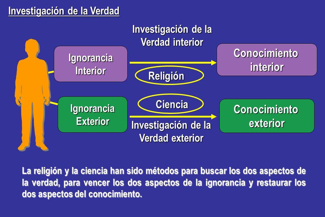 Ciencia Ciencia Religión Investigación de la Verdad interior Investigación de la Verdad exterior Conocimientointerior Conocimientoexterior El hombre h