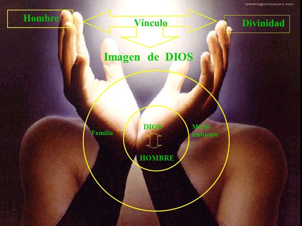 Vínculo Hombre Divinidad DIOS HOMBRE Familia Medio ambiente Imagen de DIOS