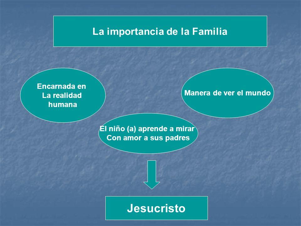 La importancia de la Familia Encarnada en La realidad humana Manera de ver el mundo El niño (a) aprende a mirar Con amor a sus padres Jesucristo
