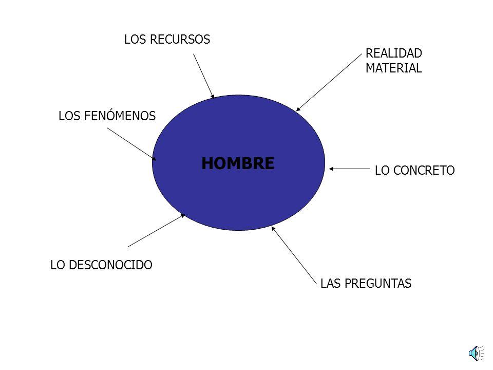 HOMBRE REALIDAD MATERIAL LO CONCRETO LAS PREGUNTAS LO DESCONOCIDO LOS RECURSOS LOS FENÓMENOS