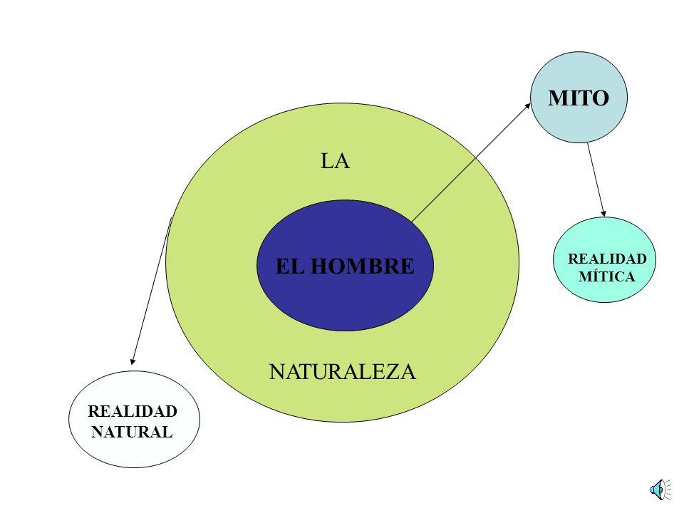 EL HOMBRE LA NATURALEZA MITO REALIDAD NATURAL REALIDAD MÍTICA