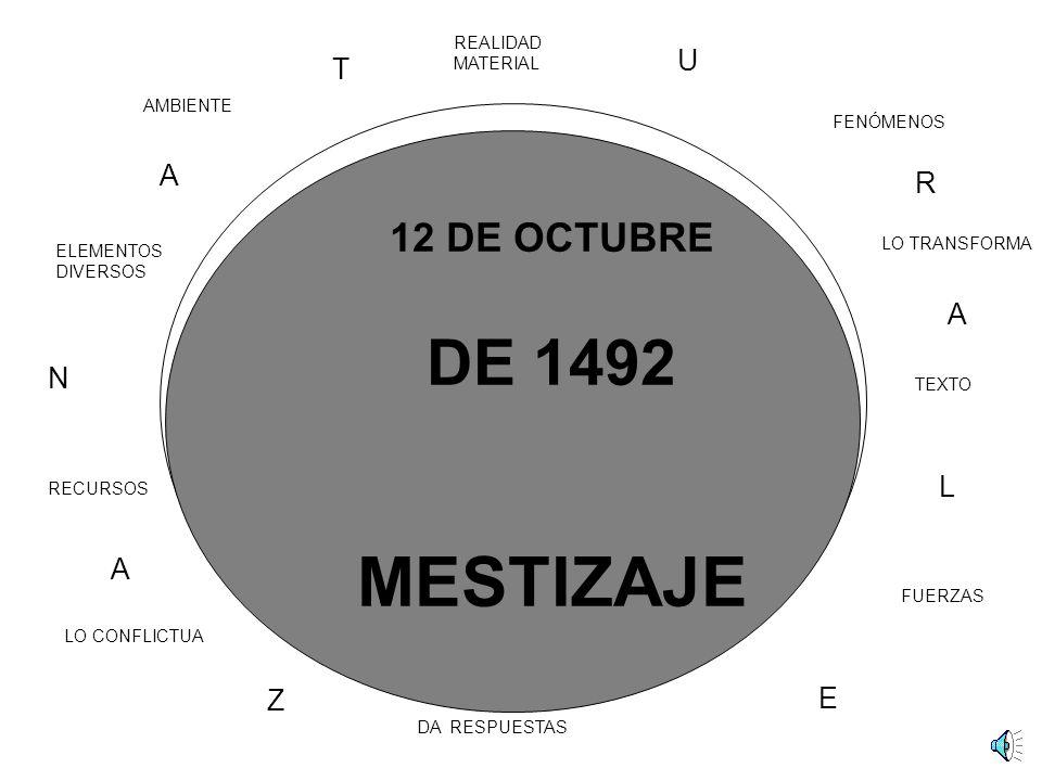 AMBIENTE REALIDAD MATERIAL FENÓMENOS LO TRANSFORMA ELEMENTOS DIVERSOS RECURSOS LO CONFLICTUA DA RESPUESTAS TEXTO FUERZAS N A T U R A L E Z A ECONOMIA ARTE CIENCIAS SIGNOS SISTEMATIZACIÓN MITOS HOMBRE CULTURAL EXPERIENCIAS 12 DE OCTUBRE DE 1492 MESTIZAJE