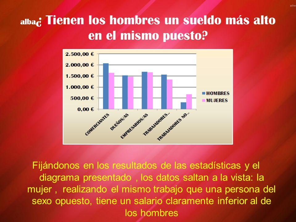 alba ¿ Tienen los hombres un sueldo más alto en el mismo puesto.