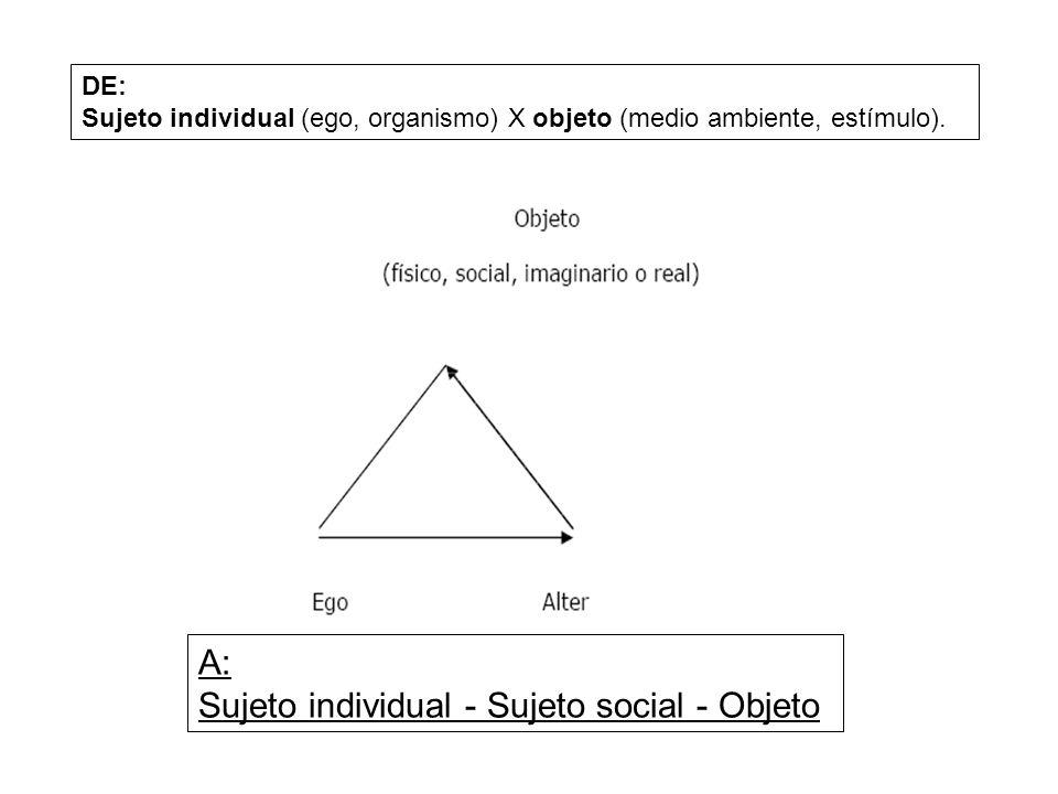 DE: Sujeto individual (ego, organismo) X objeto (medio ambiente, estímulo). A: Sujeto individual - Sujeto social - Objeto