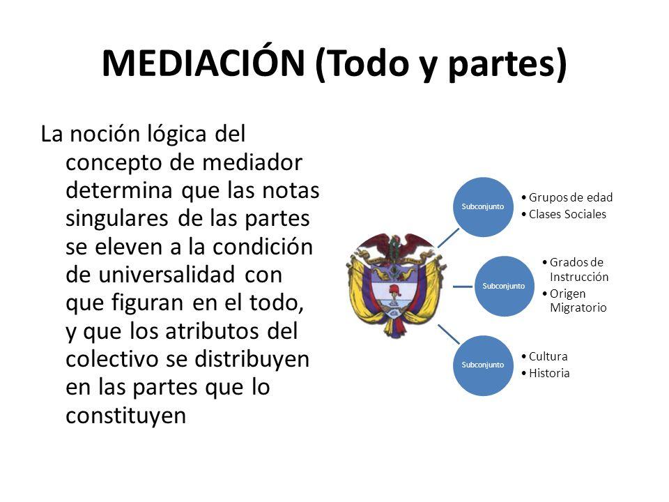MEDIACIÓN (Todo y partes) La noción lógica del concepto de mediador determina que las notas singulares de las partes se eleven a la condición de unive