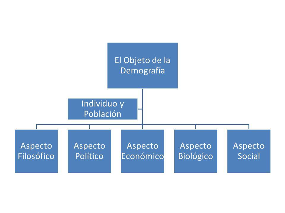 El Objeto de la Demografía Aspecto Filosófico Aspecto Político Aspecto Económico Aspecto Biológico Aspecto Social Individuo y Población