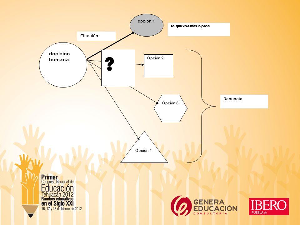 decisión humana opción 1 Opción 2 Opción 3 Opción 4 ? lo que vale más la pena Renuncia Elección