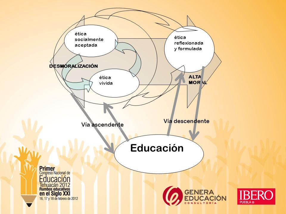 ética socialmente aceptada ética socialmente aceptada ética vivida ética reflexionada y formulada DESMORALIZACIÓN ALTA MORAL Educación Vía ascendente Vía descendente