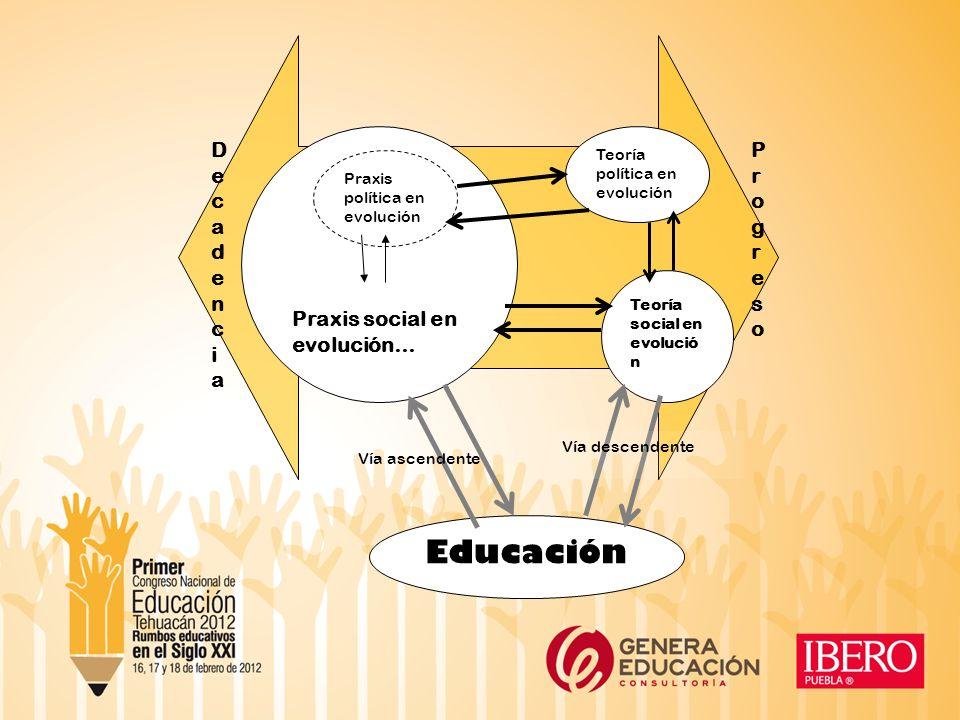 Praxis social en evolución… Praxis política en evolución Teoría social en evolució n Teoría política en evolución DecadenciaDecadencia ProgresoProgreso Educación Vía ascendente Vía descendente
