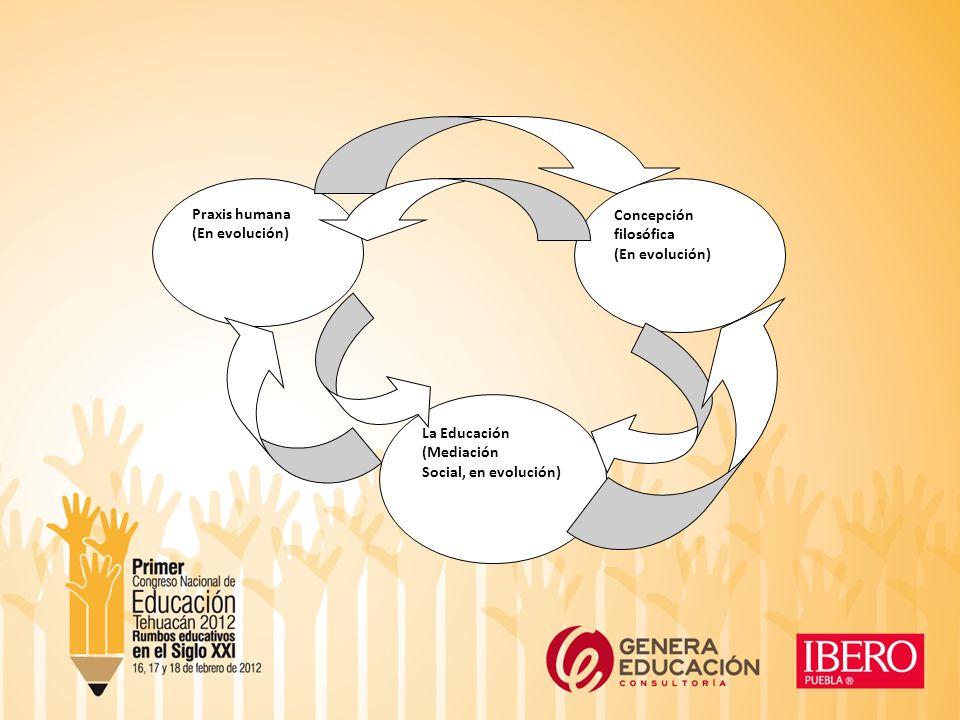 Praxis humana (En evolución) Concepción filosófica (En evolución) La Educación (Mediación Social, en evolución)