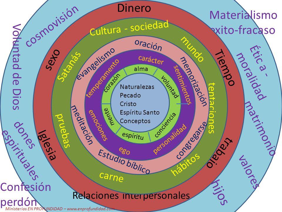 Ministerios EN PROFUNDIDAD – www.enprofundidad.com LA PARTE INMATERIAL Cuantas partes tenemos.